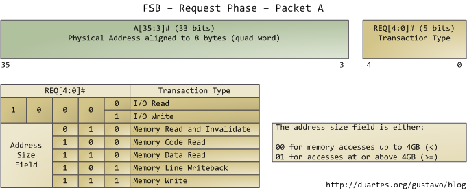 FSB Request Phase, Packet A