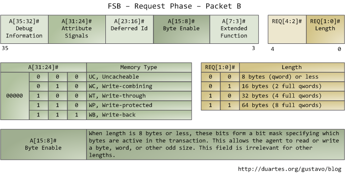 FSB Request Phase, Packet B