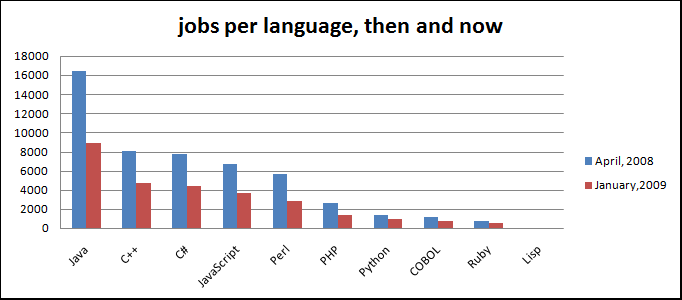 Job Losses Per Language
