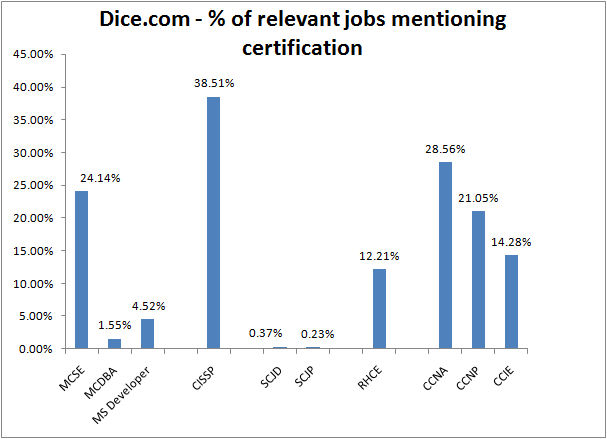 Dice.com - % of relevant jobs mentioning certification