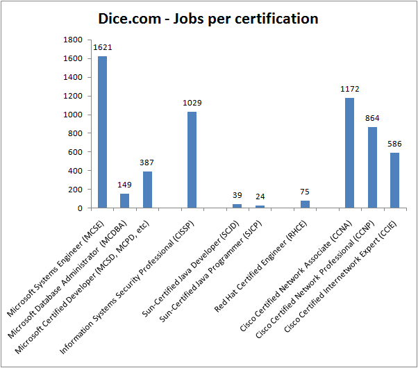 Dice.com - Jobs per certification