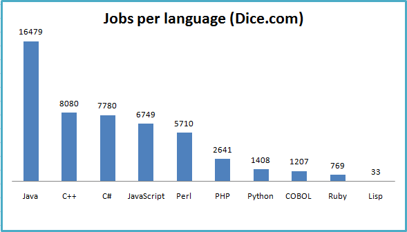 Jobs per language