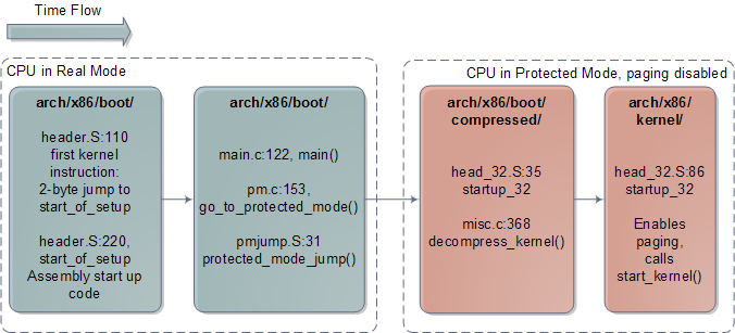 Architecture-specific Linux Kernel Initialization
