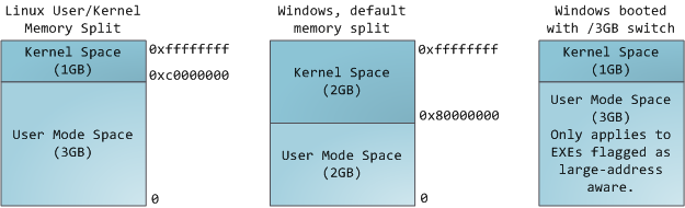 Kernel/User Memory Split
