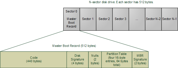 how to set a structs memory to a specific location