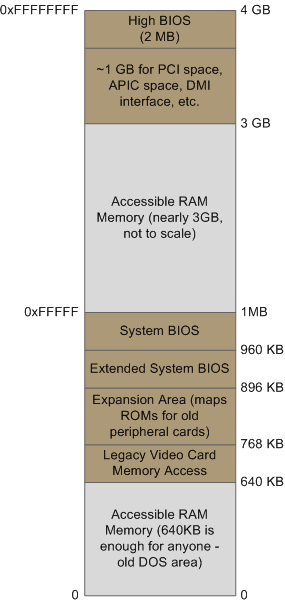 Memory layout at boot time