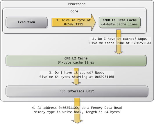 Memory Read Sequence Diagram