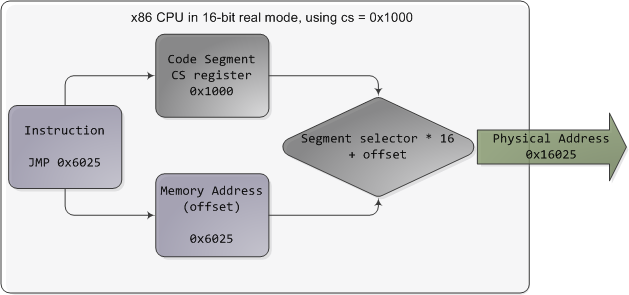 Real mode segment starts range from 0 all the way to 0xFFFF0 (16 bytes short
