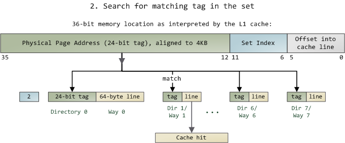 Finding cache line by matching tags