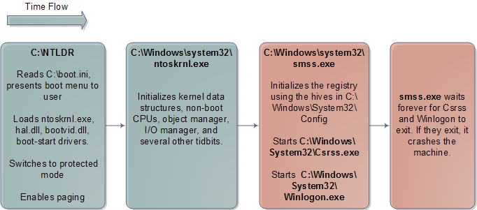 Inicialização do kernel no Windows